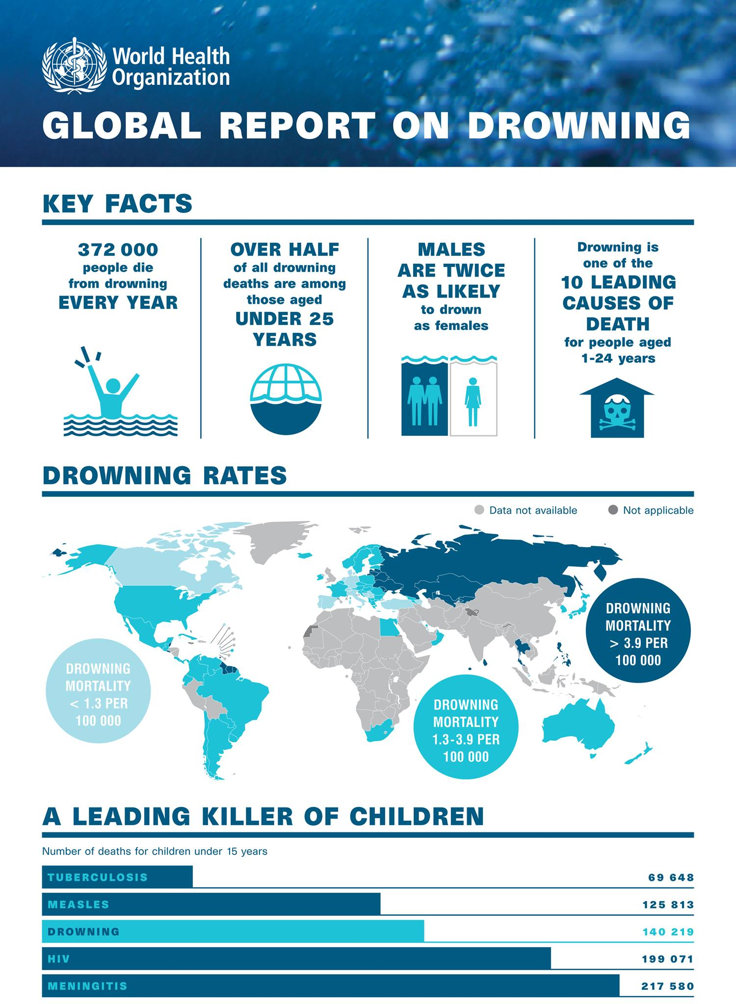 Global Report on Drowning by the World Health Organisation