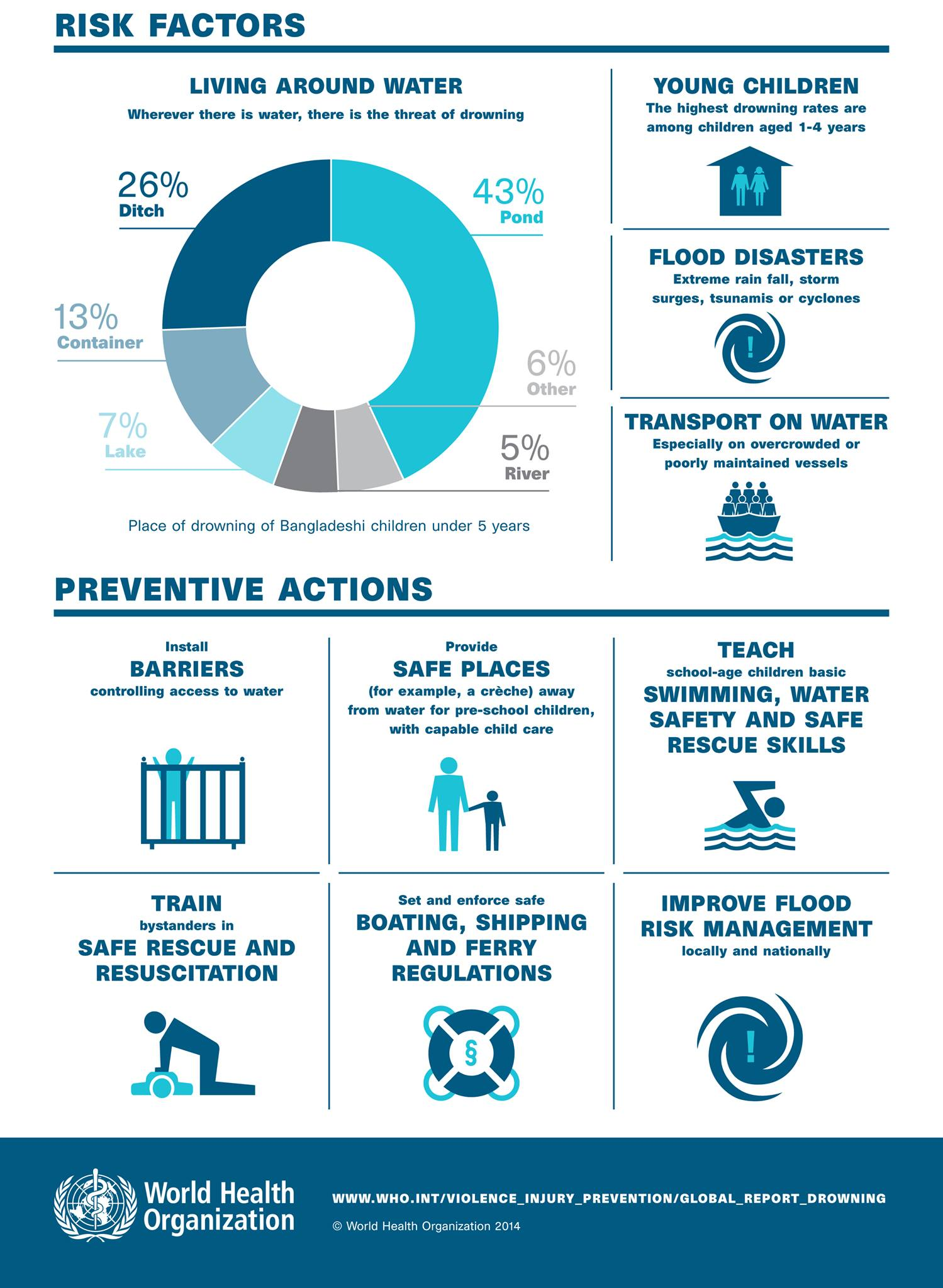 Drowning Risk Factors and Preventive Actions